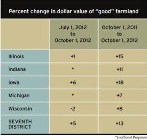 FarmlandInvestingW2012